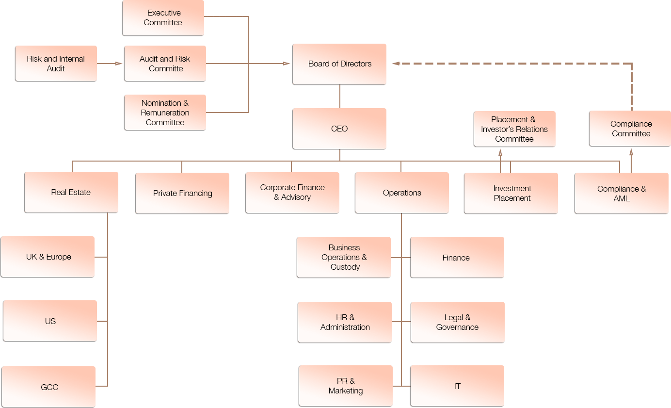 sidra_org_chart